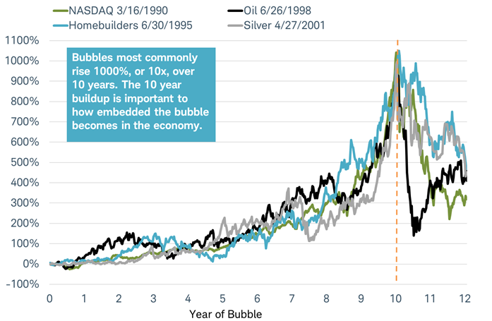 What Is An ICO - bitcoin bubble