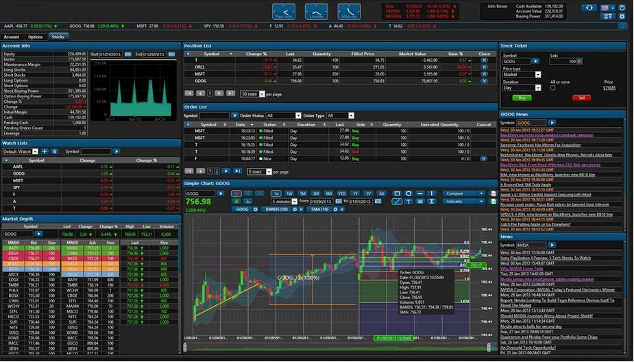 Typical Forex Trading Software