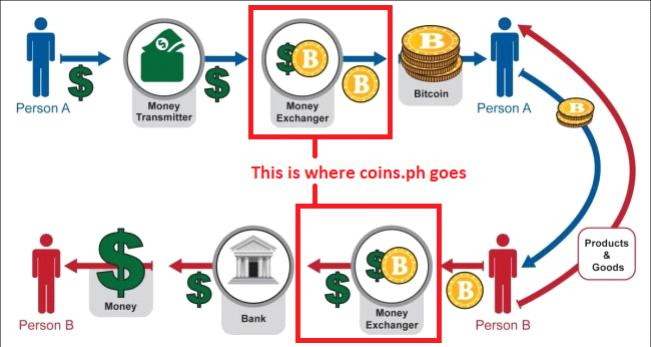 coins.ph exchange
