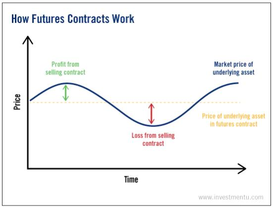 how futures contract work