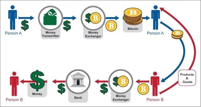 payment cycle