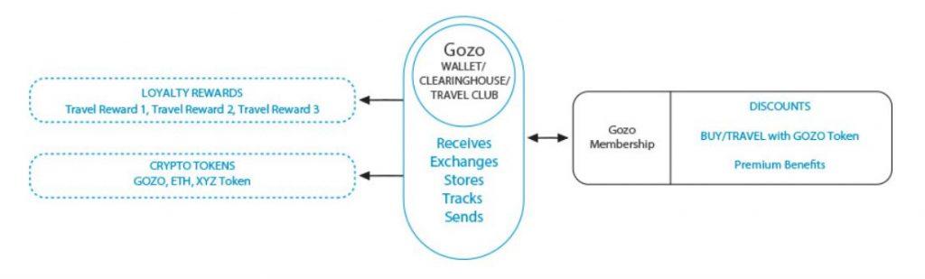 Gozo Tokenized Loyalty RewardGozo Tokenized Loyalty Reward