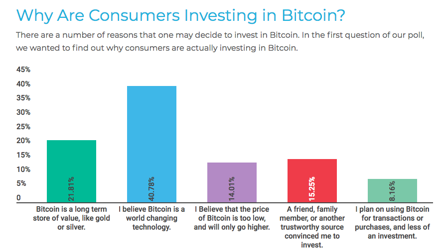 Why Are Consumers Investing in Bitcoin?