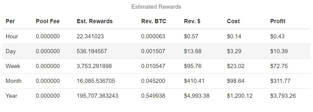 Estimated Rewards