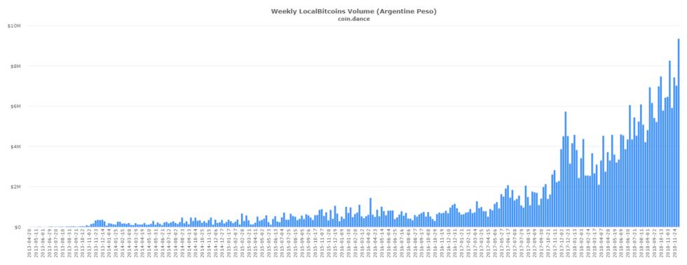 coin-dance-localbitcoins-ARS-volume