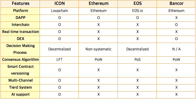 what is icon (icx)