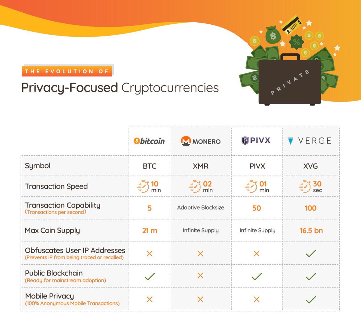 privacy focused cryptocurrencies