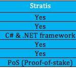 Stratis vs Ethereum
