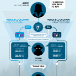 how wraith protocol by verge works