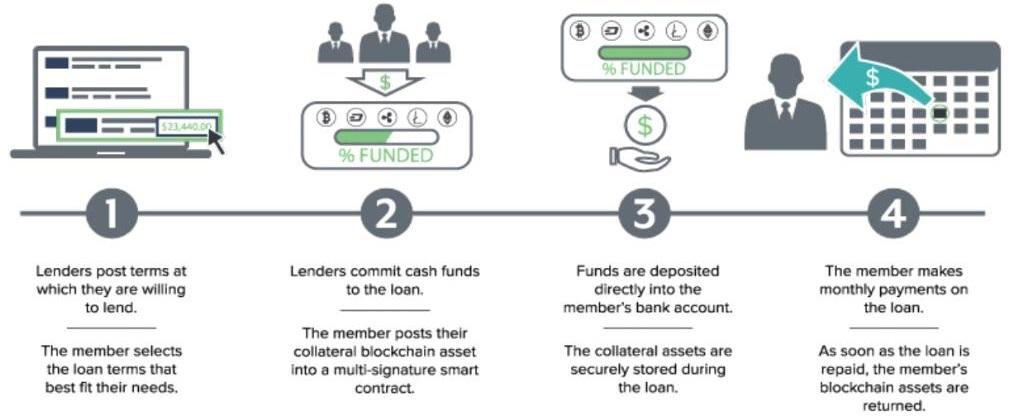 Salt Cryptocurrency Lending