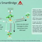 What is Ark - Smartbridge