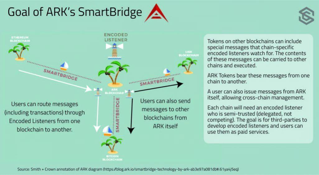 What is Ark - Smartbridge
